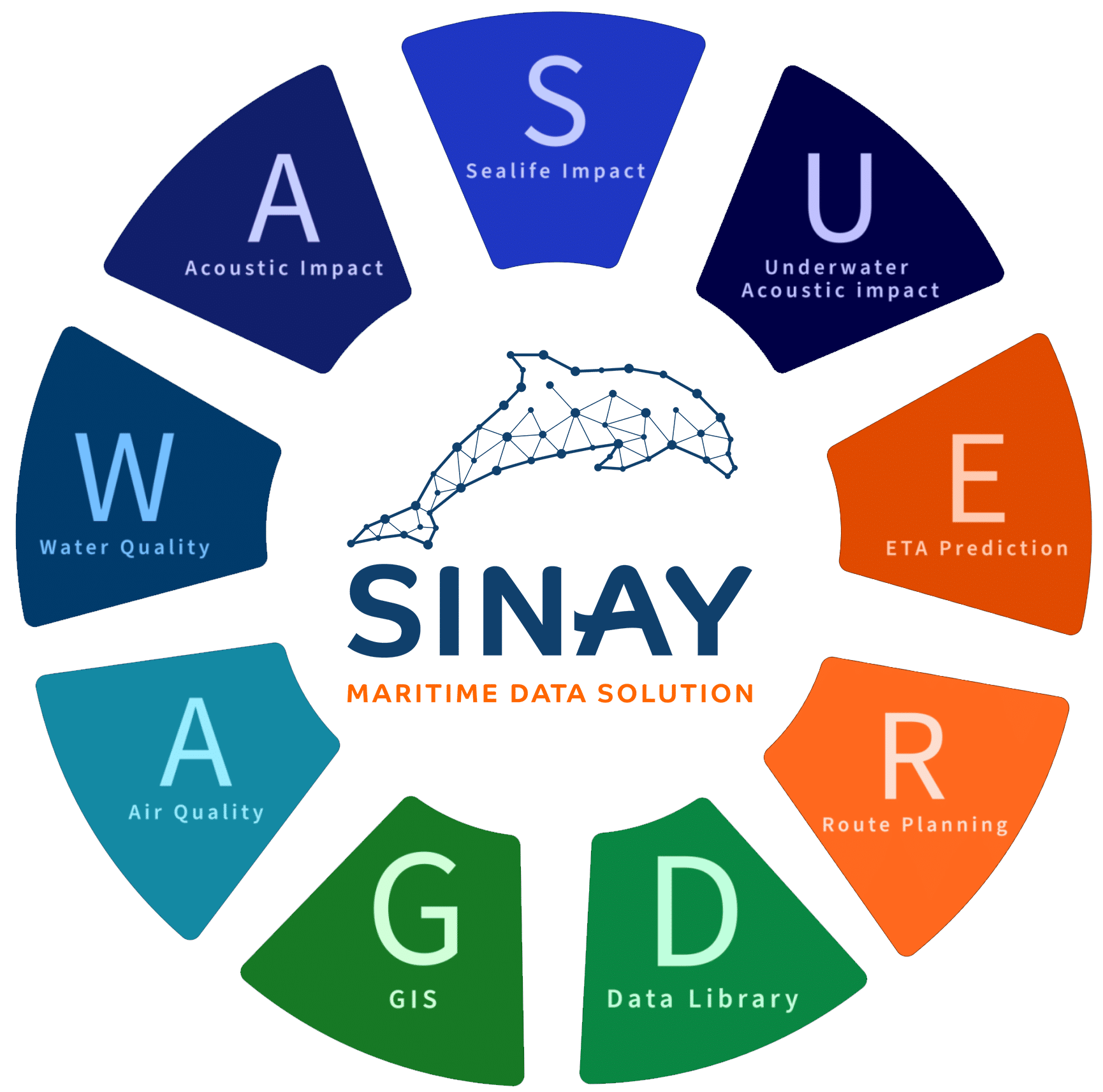 All the nine modules integrated into the Sinay hub
