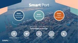 Smart Port Artificial Intelligence