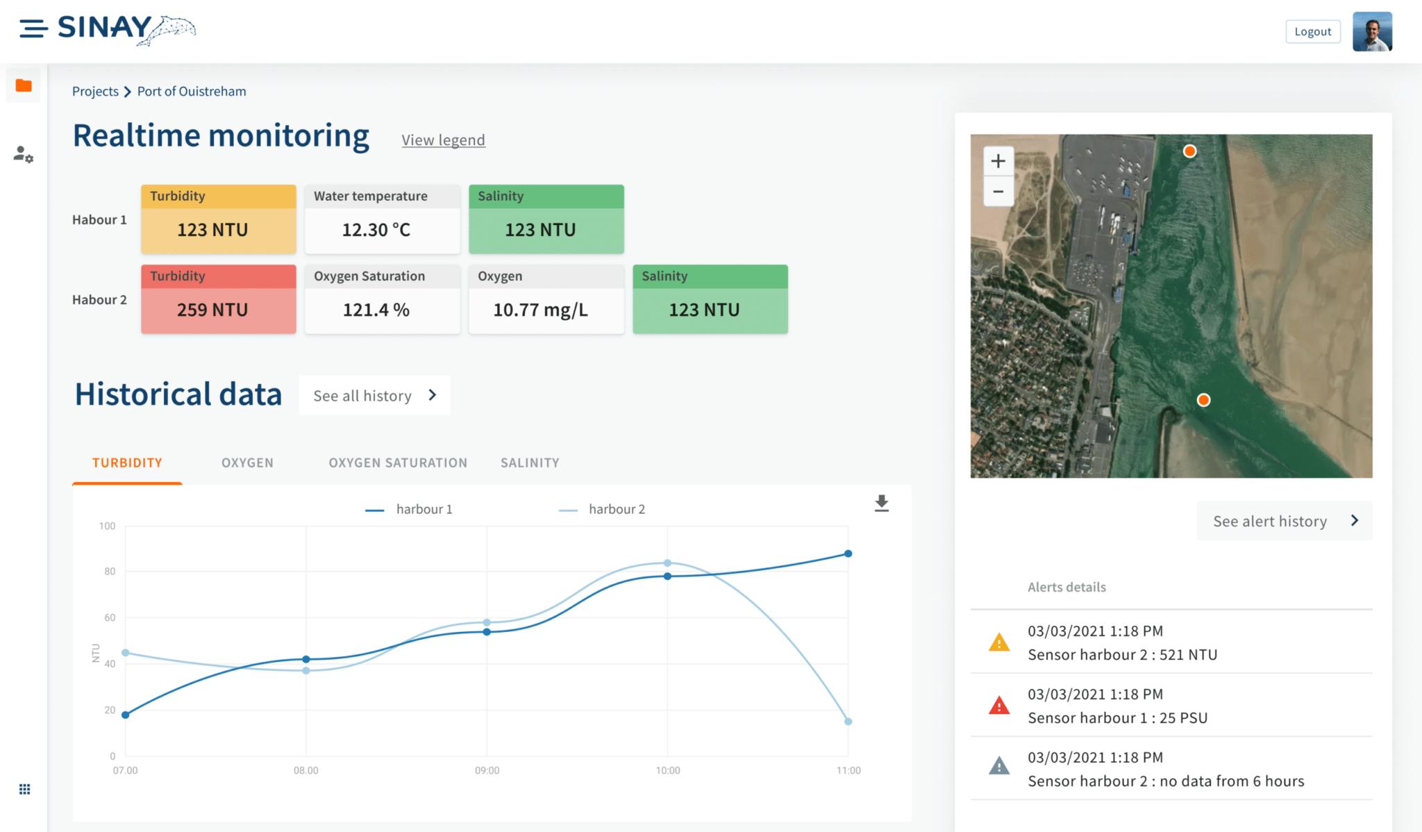 water realtime monitoring software dashboard